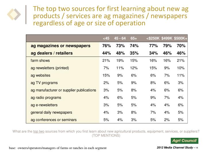 The top two sources for first learning about new ag products / services are ag magazines / newspapers regardless of age or size of operation