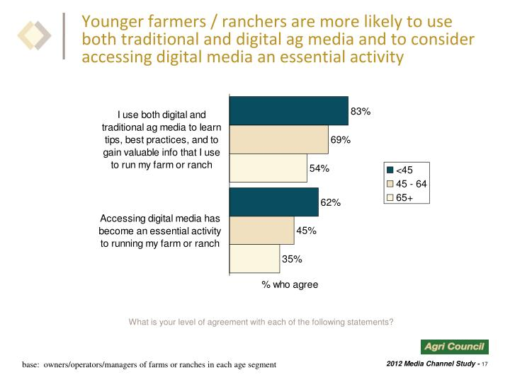 Younger farmers / ranchers are more likely to use both traditional and digital ag media and to consider accessing digital media an essential activity