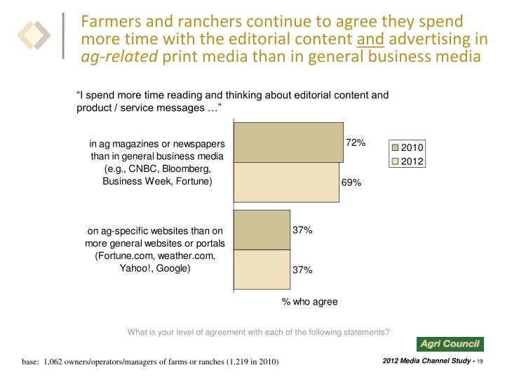 Farmers and ranchers continue to agree they spend more time with the editorial content