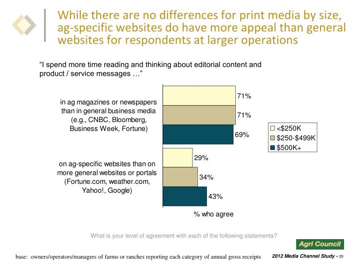 While there are no differences for print media by size, ag-specific websites do have more appeal than general websites for respondents at larger operations