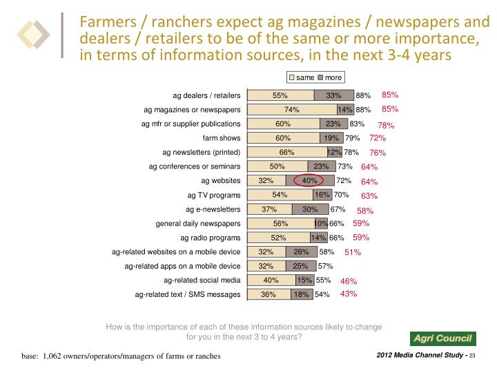 Farmers / ranchers expect ag magazines / newspapers and dealers / retailers to be of the same or more importance, in terms of information sources, in the next 3-4 years