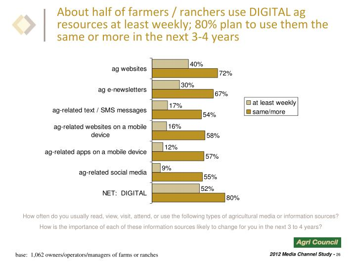 About half of farmers / ranchers use DIGITAL ag resources at least weekly; 80% plan to use them the same or more in the next 3-4 years