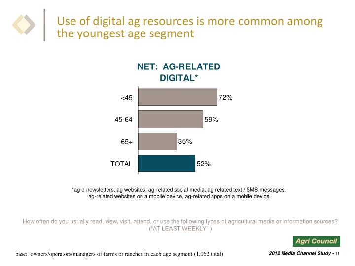 Use of digital ag resources is more common among the youngest age segment