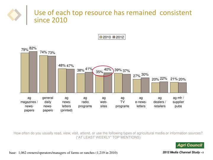 Use of each top resource has remained  consistent since 2010