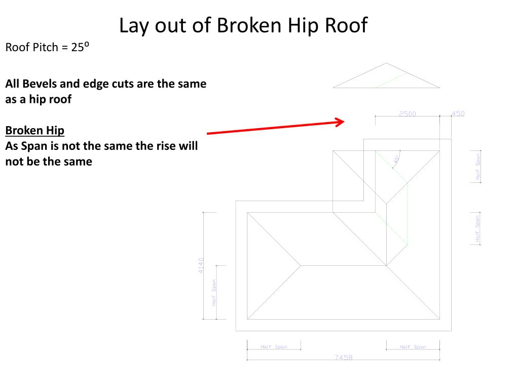 Ppt Broken Hip Roof Powerpoint Presentation Free Download Id 5766712