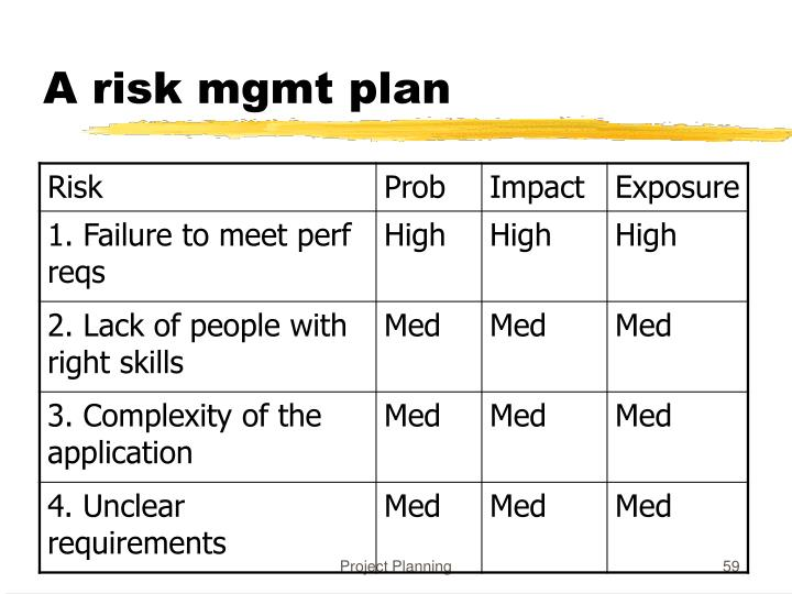 A risk mgmt plan