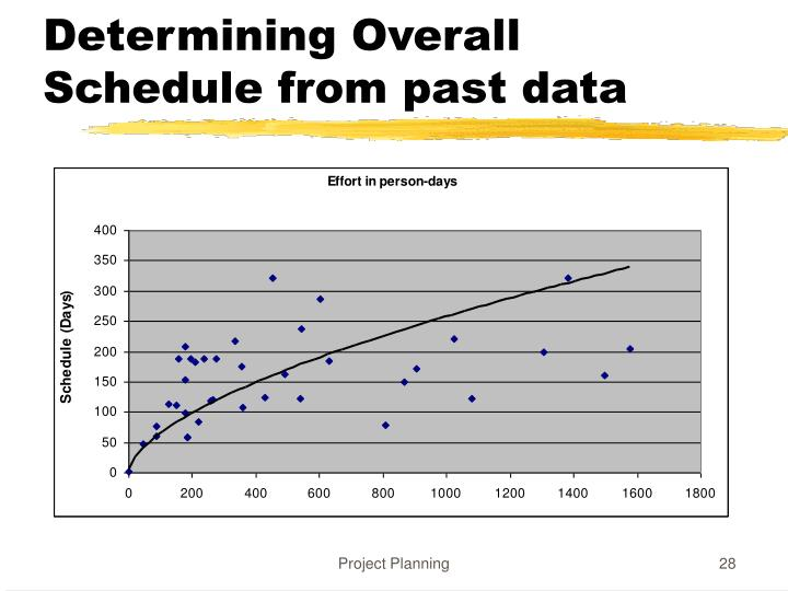 Determining Overall Schedule from past data