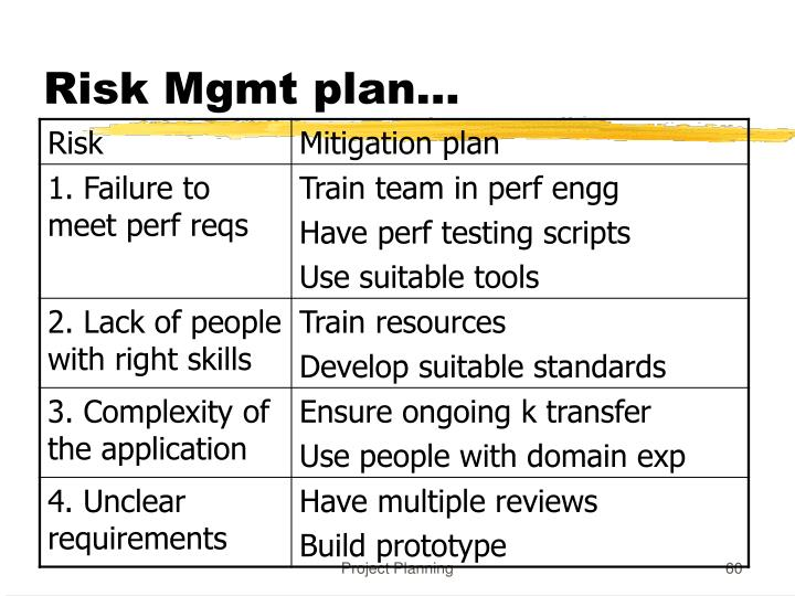 Risk Mgmt plan…