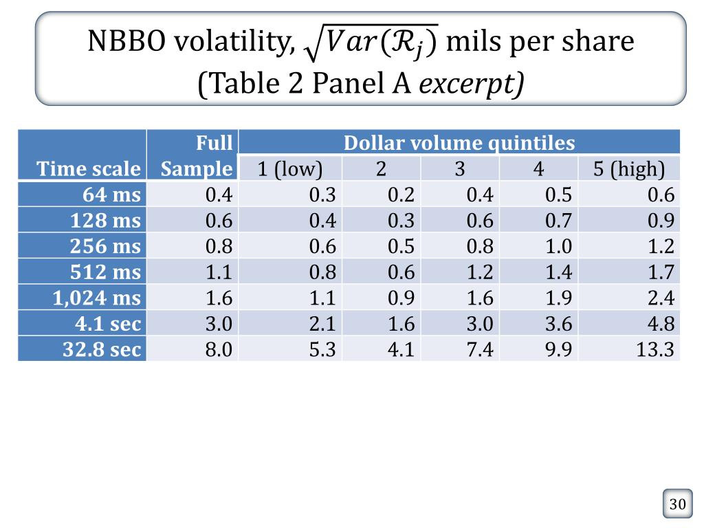 PPT - High frequency q uoting : short-term volatility in bid