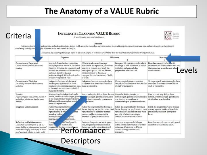 The Anatomy of a VALUE Rubric
