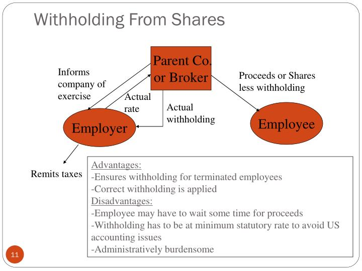 Withholding From Shares