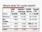 where does sri lanka stand1