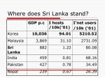 where does sri lanka stand2