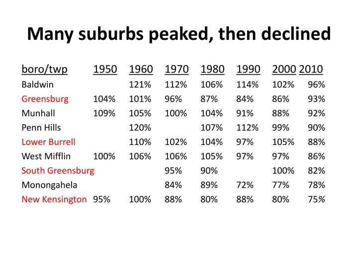 Many suburbs peaked, then declined