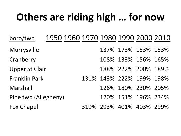 Others are riding high … for now