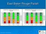 east baton rouge parish 2007 i leap achievement levels1