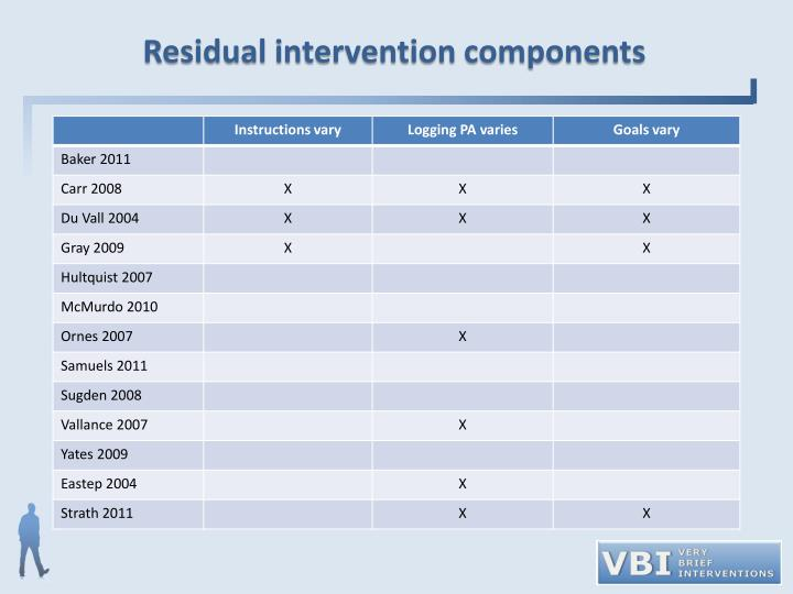 Residual intervention components
