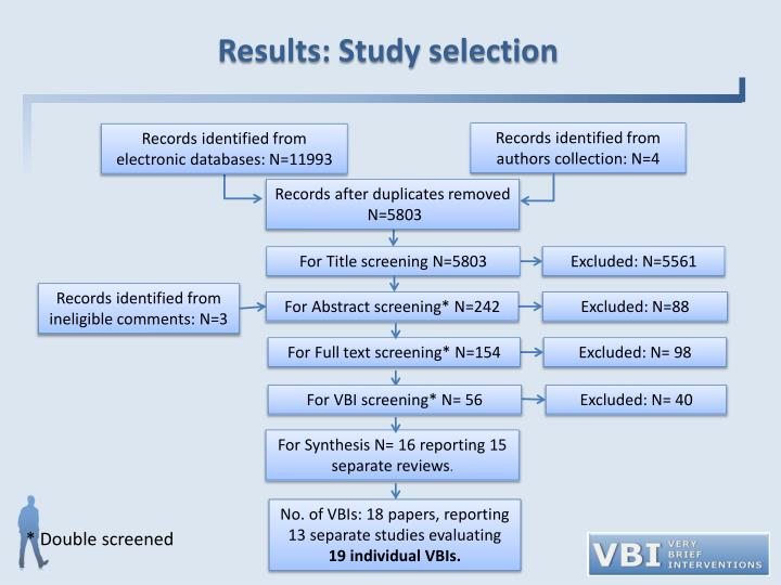 Results: Study selection