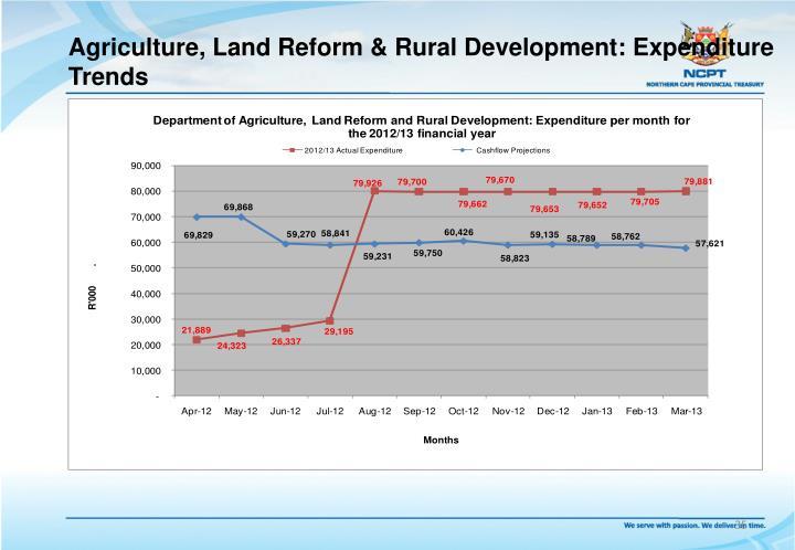 Agriculture, Land Reform & Rural Development: Expenditure Trends