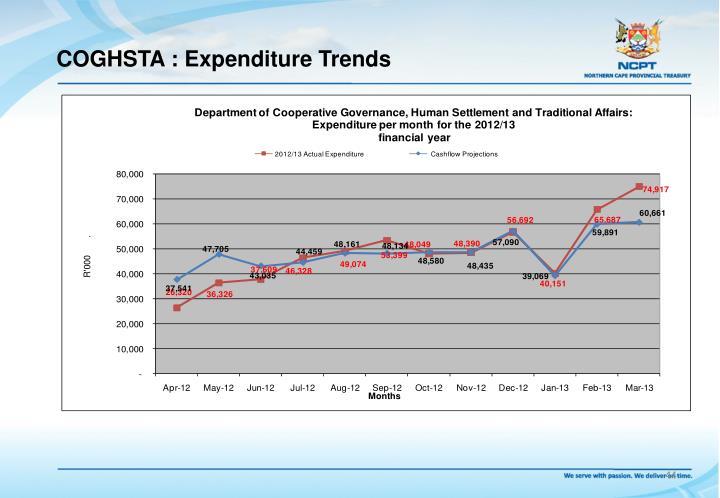 COGHSTA : Expenditure Trends