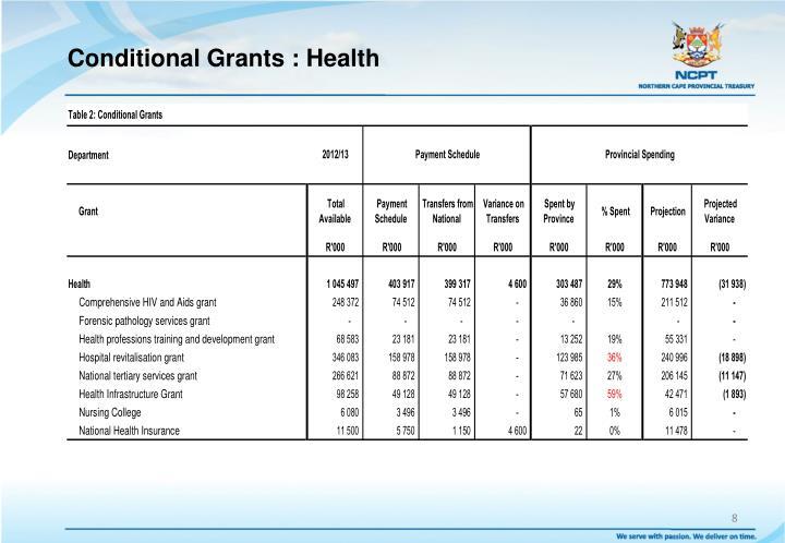 Conditional Grants : Health
