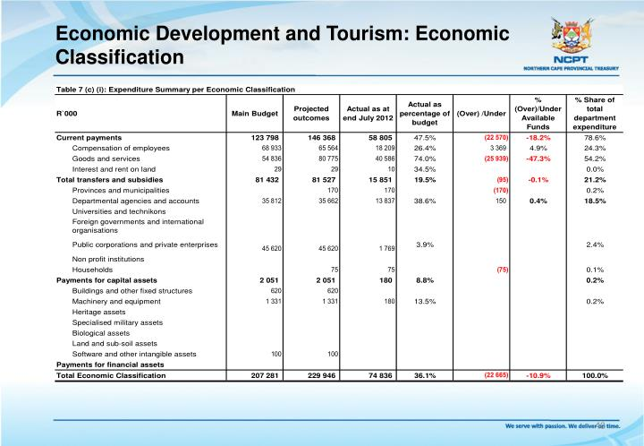 Economic Development and Tourism: Economic Classification