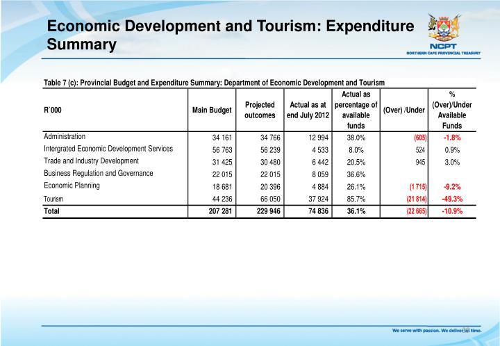 Economic Development and Tourism: Expenditure Summary