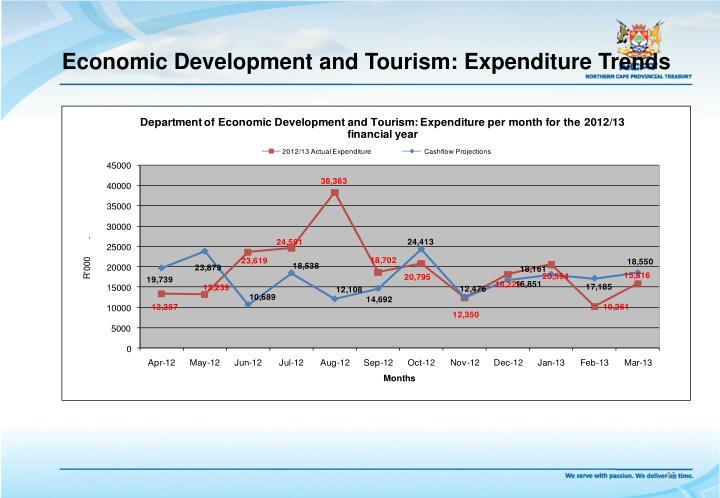 Economic Development and Tourism: Expenditure Trends