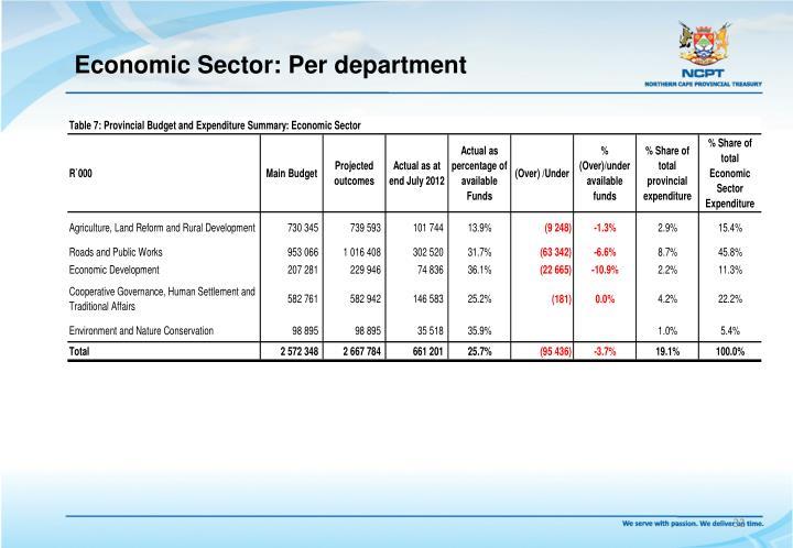 Economic Sector: Per department