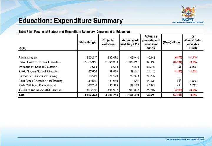 Education: Expenditure Summary