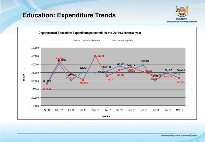 Education: Expenditure Trends