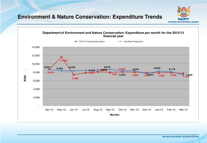 Environment & Nature Conservation: Expenditure Trends