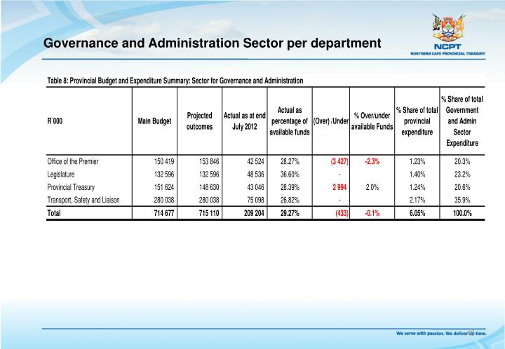 Governance and Administration Sector per department