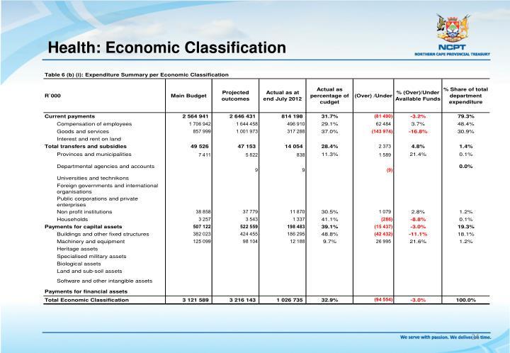 Health: Economic Classification