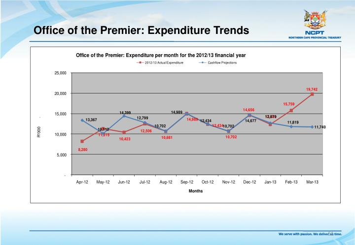 Office of the Premier: Expenditure Trends