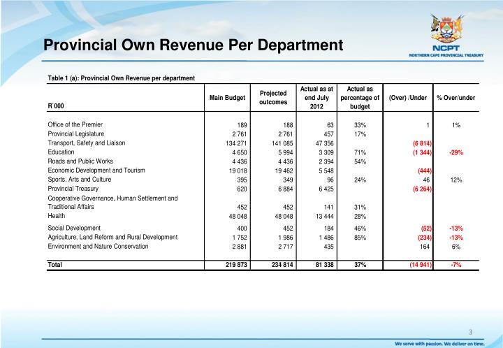 Provincial own revenue per department