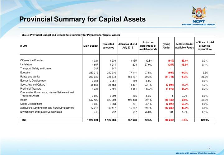 Provincial Summary for Capital Assets