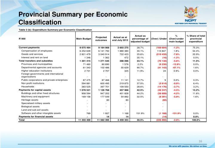 Provincial Summary per Economic  Classification