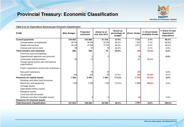 Provincial Treasury: Economic Classification
