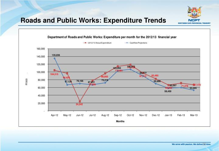 Roads and Public Works: Expenditure Trends