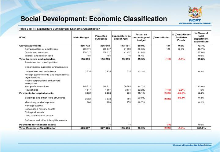 Social Development: Economic Classification
