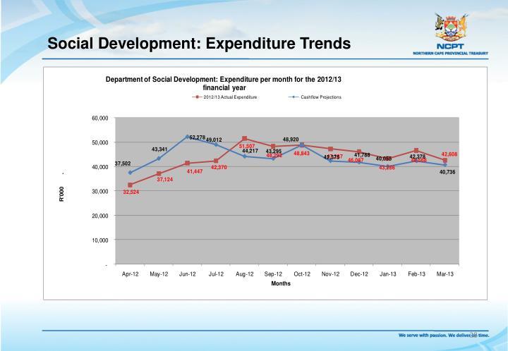 Social Development: Expenditure Trends