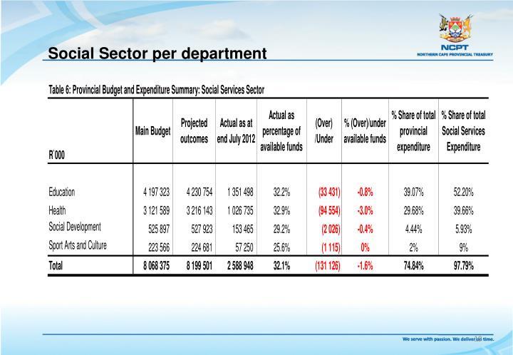 Social Sector per department