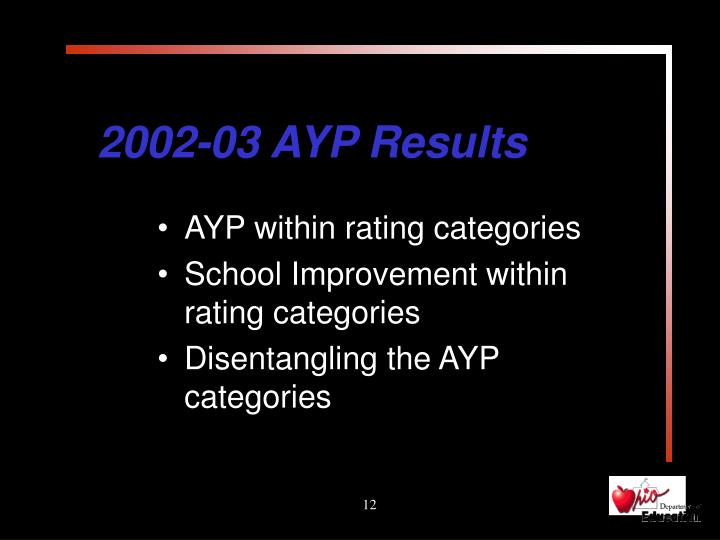 2002-03 AYP Results