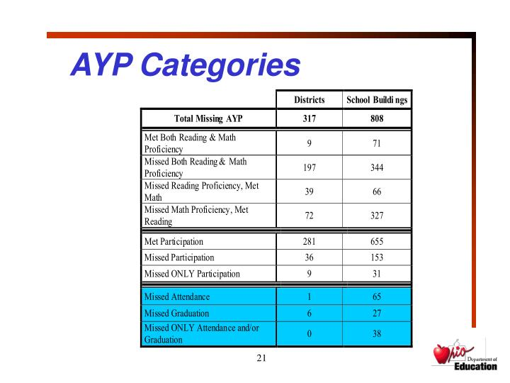 AYP Categories