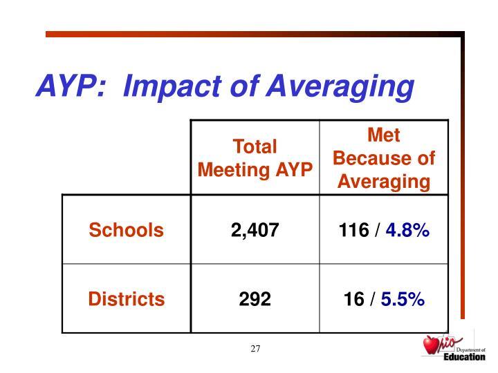 AYP:  Impact of Averaging