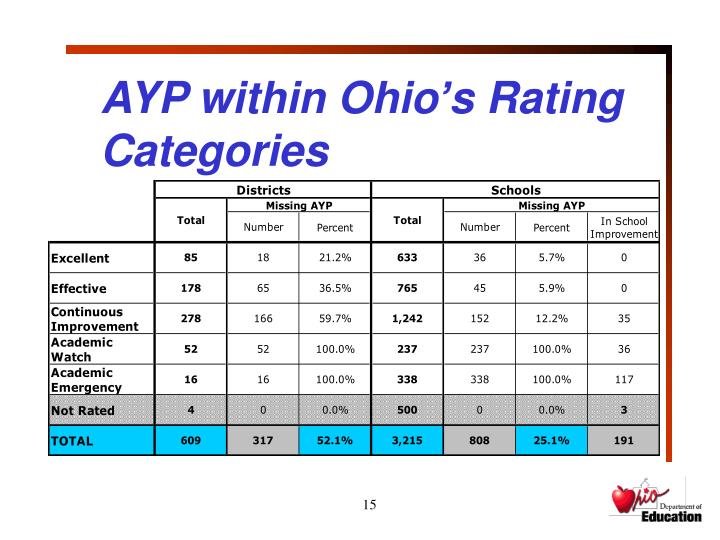 AYP within Ohio's Rating Categories