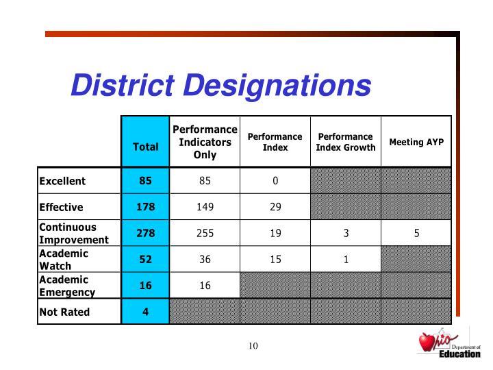 District Designations