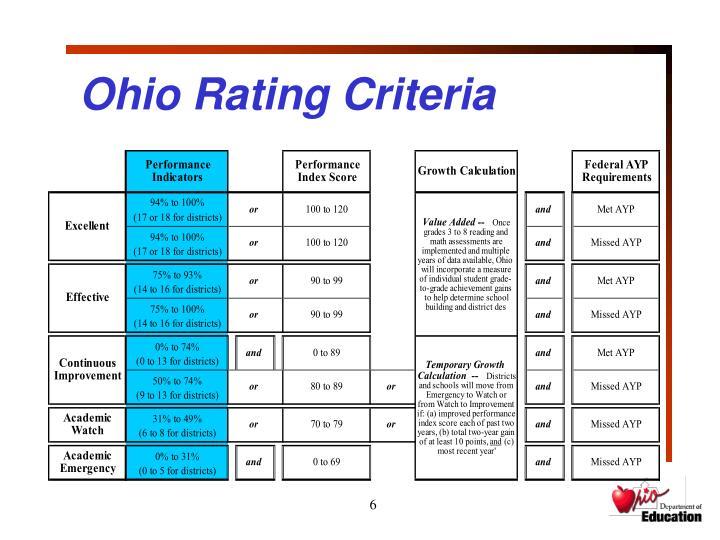 Ohio Rating Criteria
