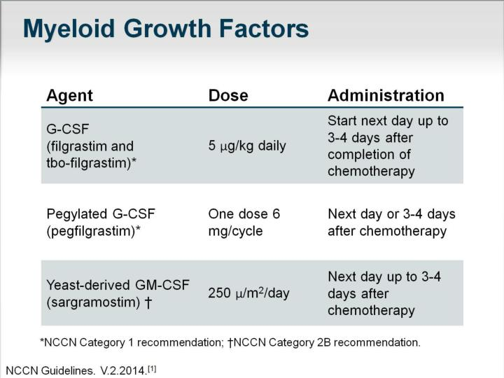 Myeloid Growth Factors